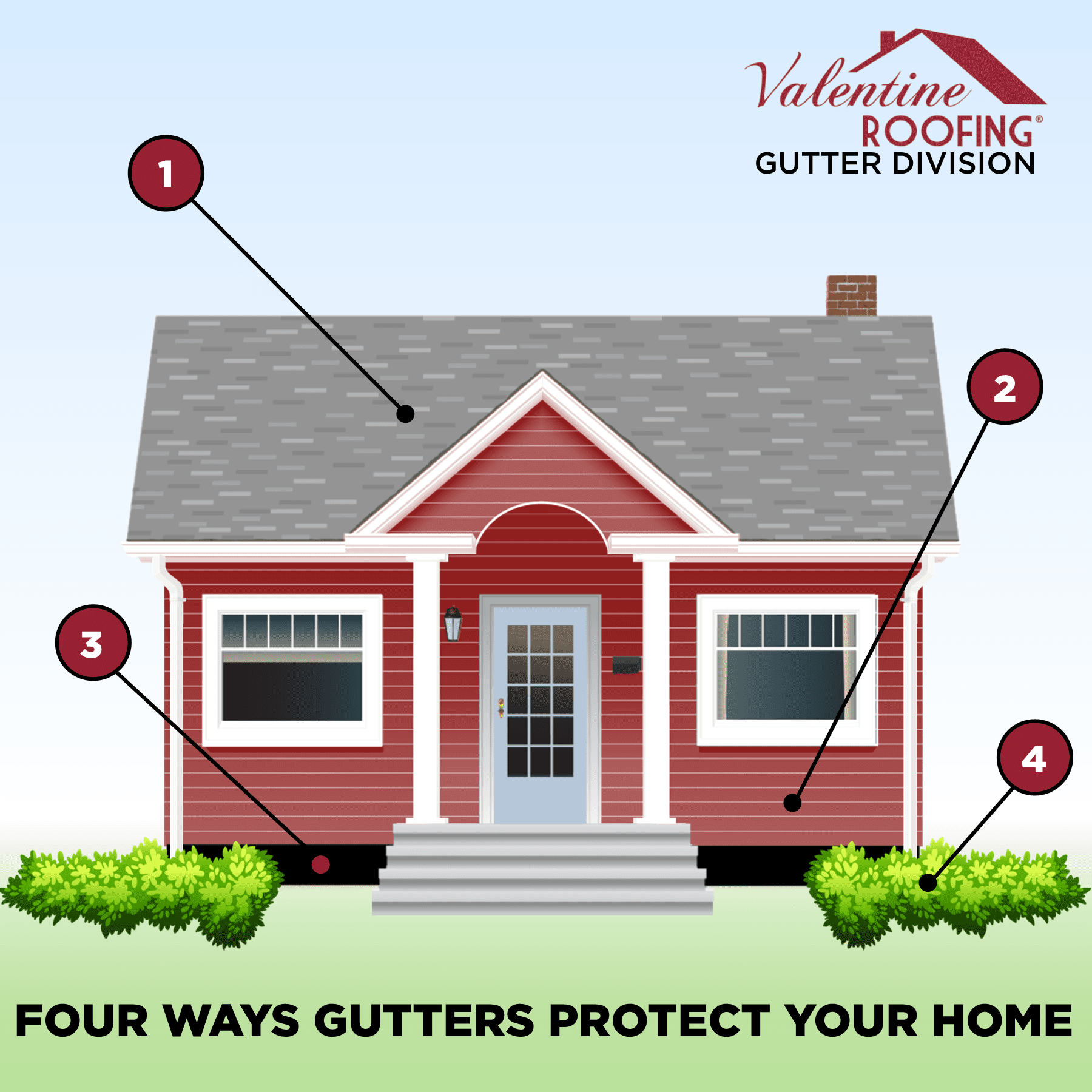 "Featured image for ""4 Ways Gutters Protect Your Home"""